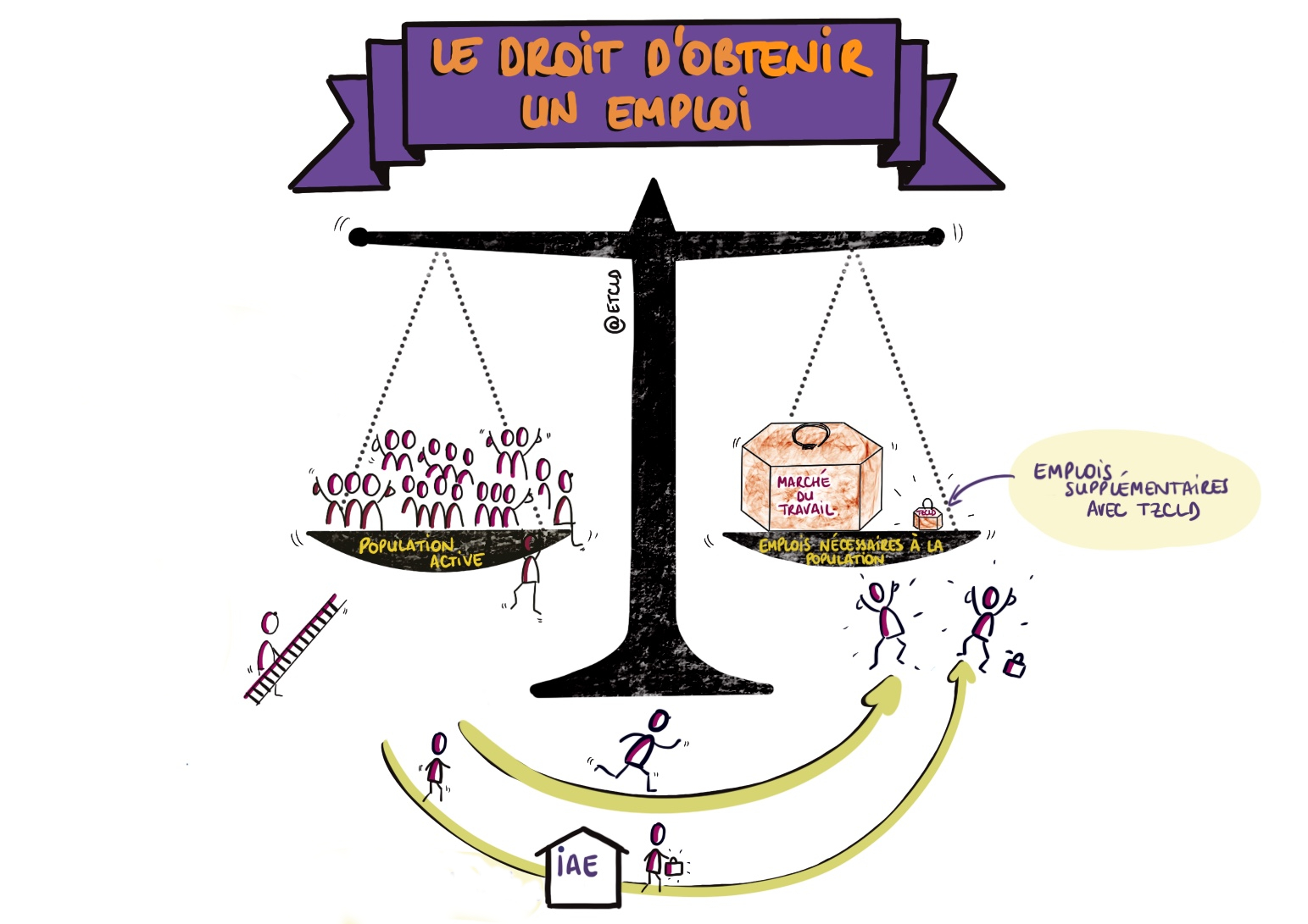 Balance Droit Obtenir un emploi