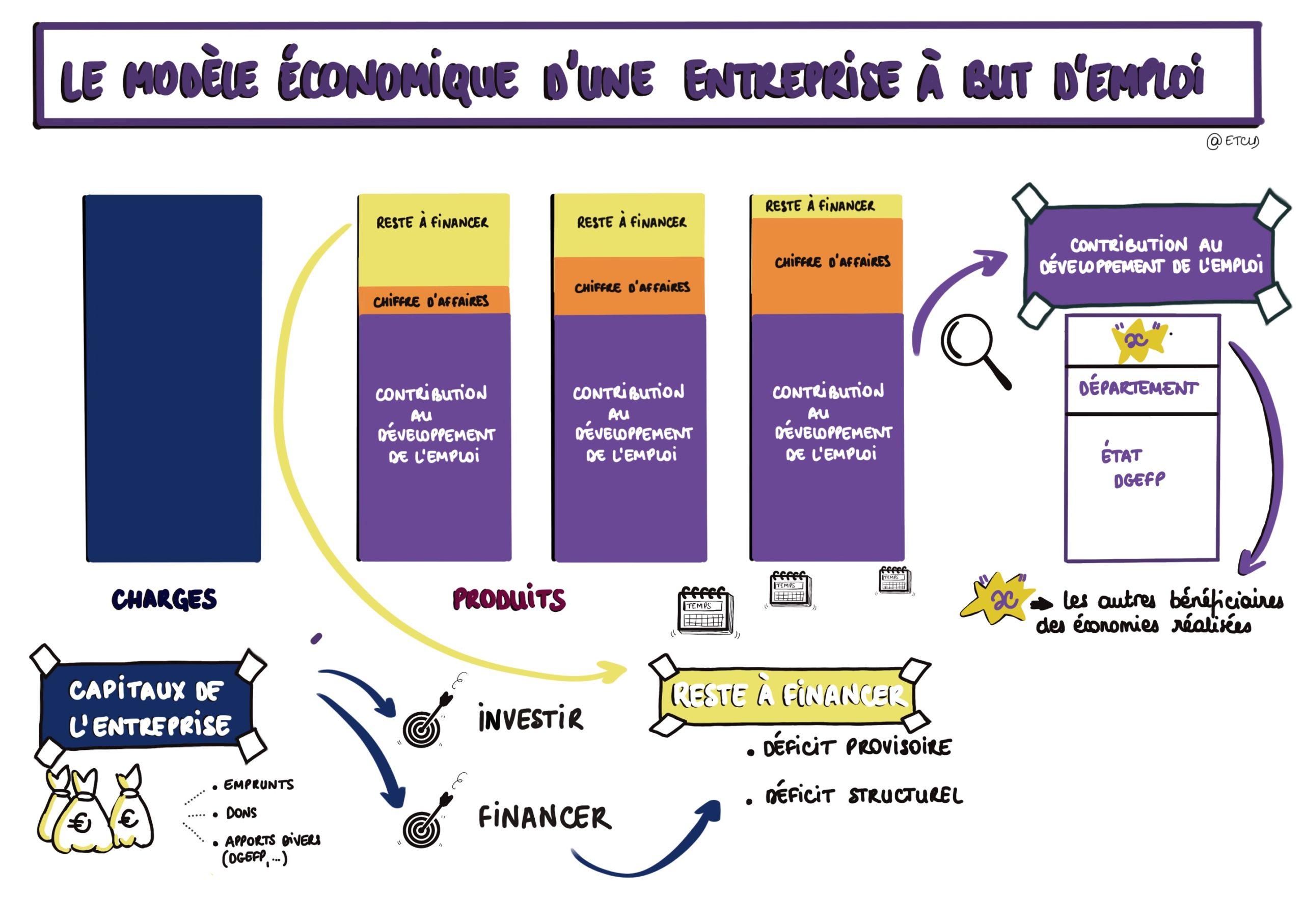 Modèle économique d'une entreprise à but d'emploi