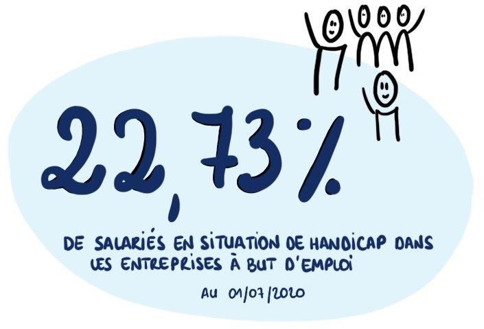 22,73% handicap dans les EBE - 01.07.2020