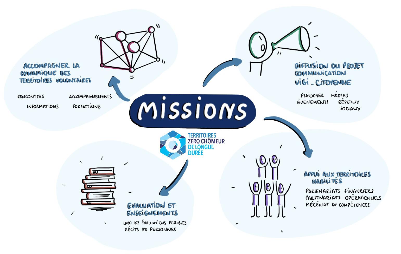 Missions TZCLD